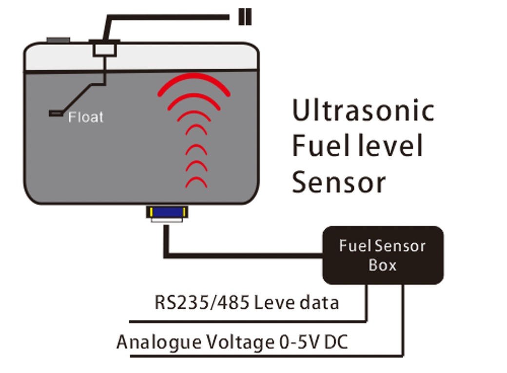how does ultrasonic fuel sensor work.png